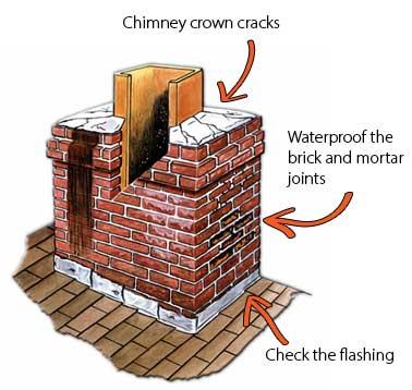 chimney repair michigan